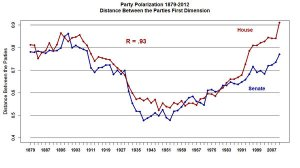 la-pn-senate-democrats-filibuster-one-graph-20-001